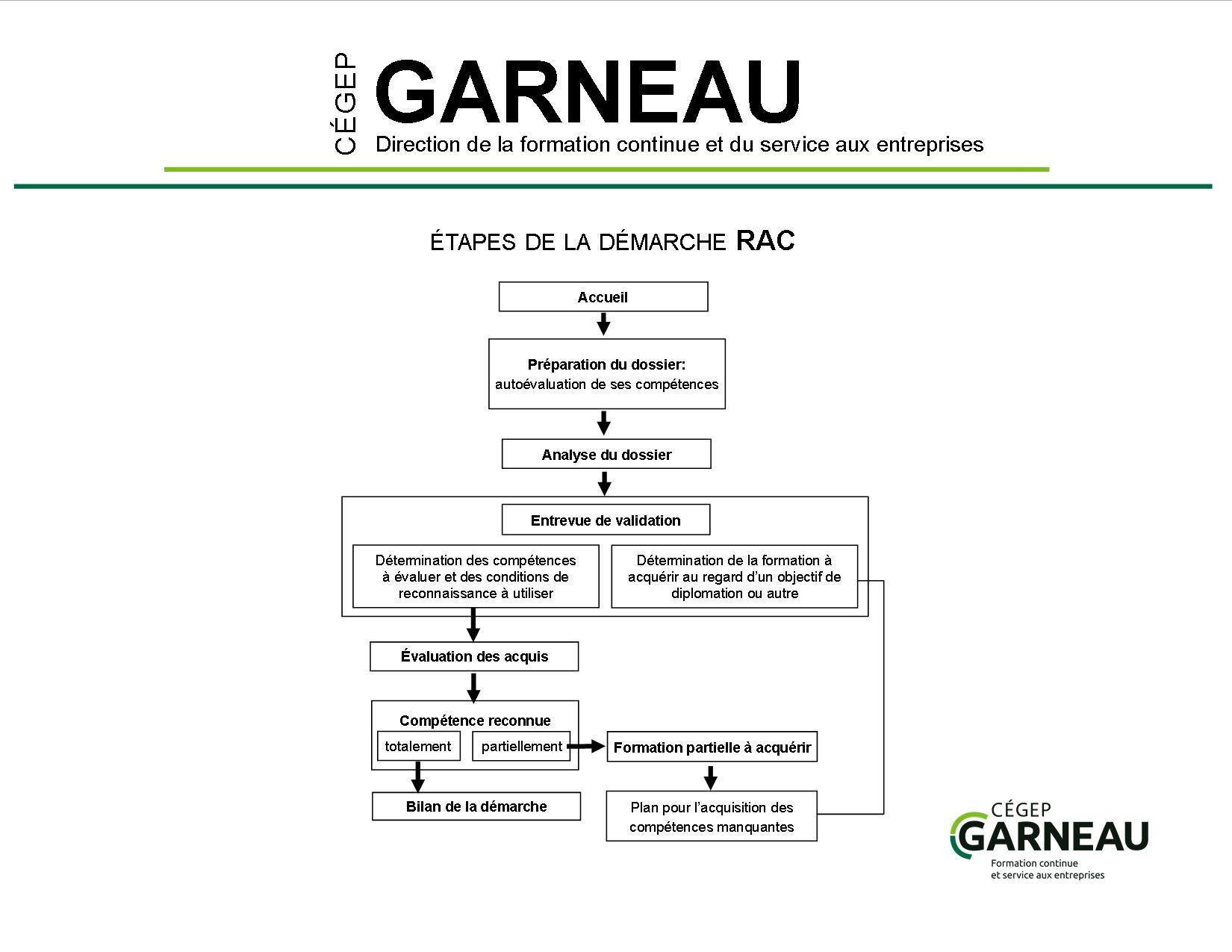 étapes de la démarche RAC